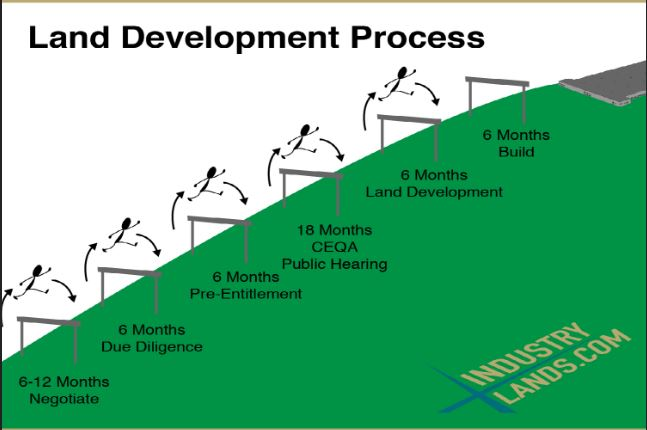Industrial Land Development Process